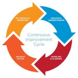 CI Cycle